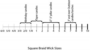 Square Braid Wick Sizes – Wick graphic: Although this is not completely correct in terms of actual diameter of wicking, it gives an overall picture of relative sizes, commonly available wick sizes and the range of uses.