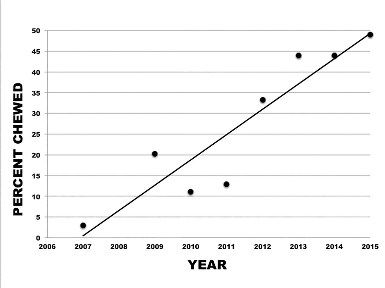 Figure 1. Response to selection for chewed mites. The average proportion of chewed mites increased steadily in the breeding population.