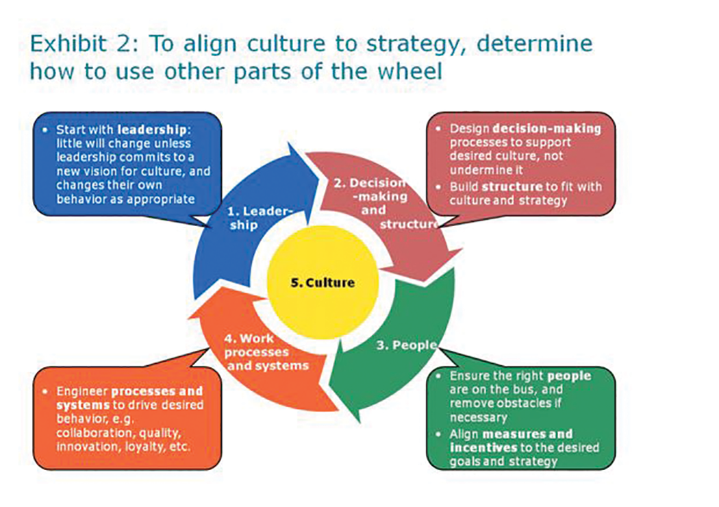 what is organisational culture pdf