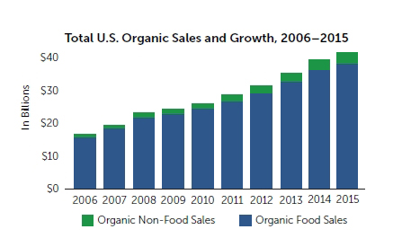 CATCH THE BUZZ – U.S. organic sales post new record of $43.3 billion in 2015