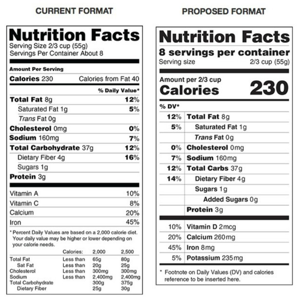 CATCH THE BUZZ – FDA Delays Revamped Nutrition Facts Panel. Added Sugars One Of The Sticking Points.