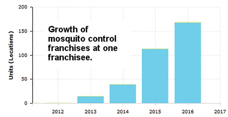 Zika and Bee Kills | Bee Culture