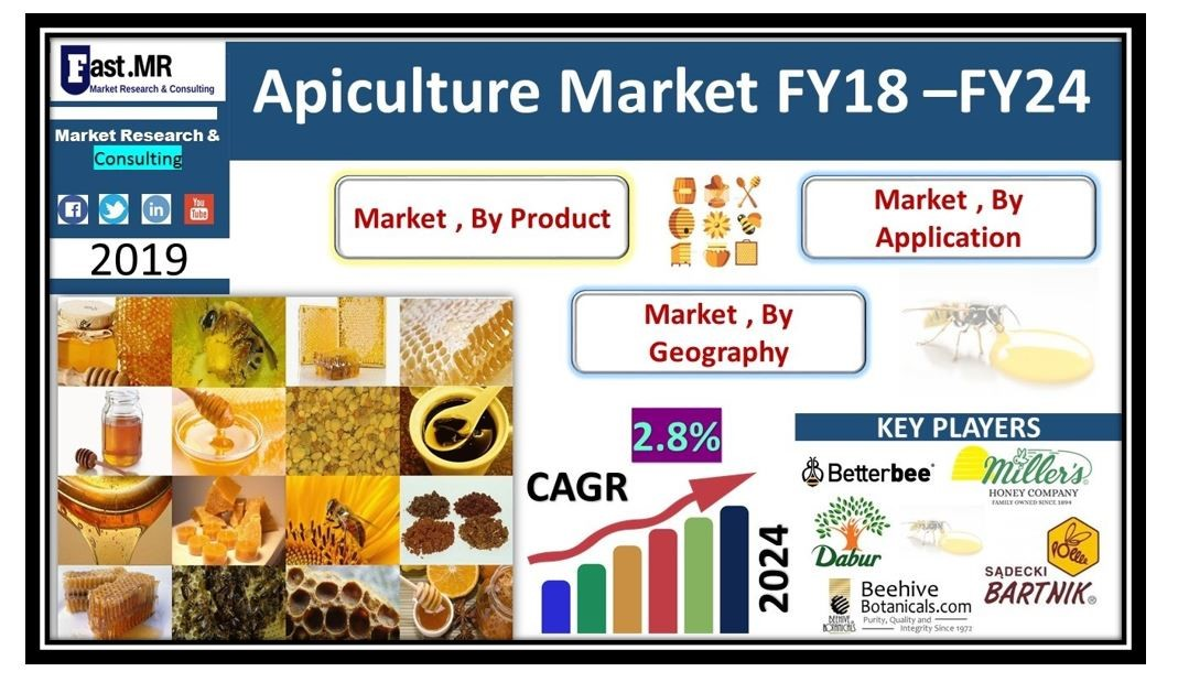 CATCH THE BUZZ – Apiculture (Honey Bee) Market is Growing
